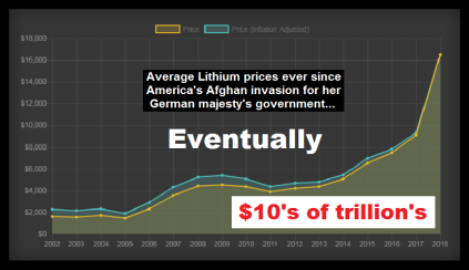 Lithium Afghan 10's of trillions